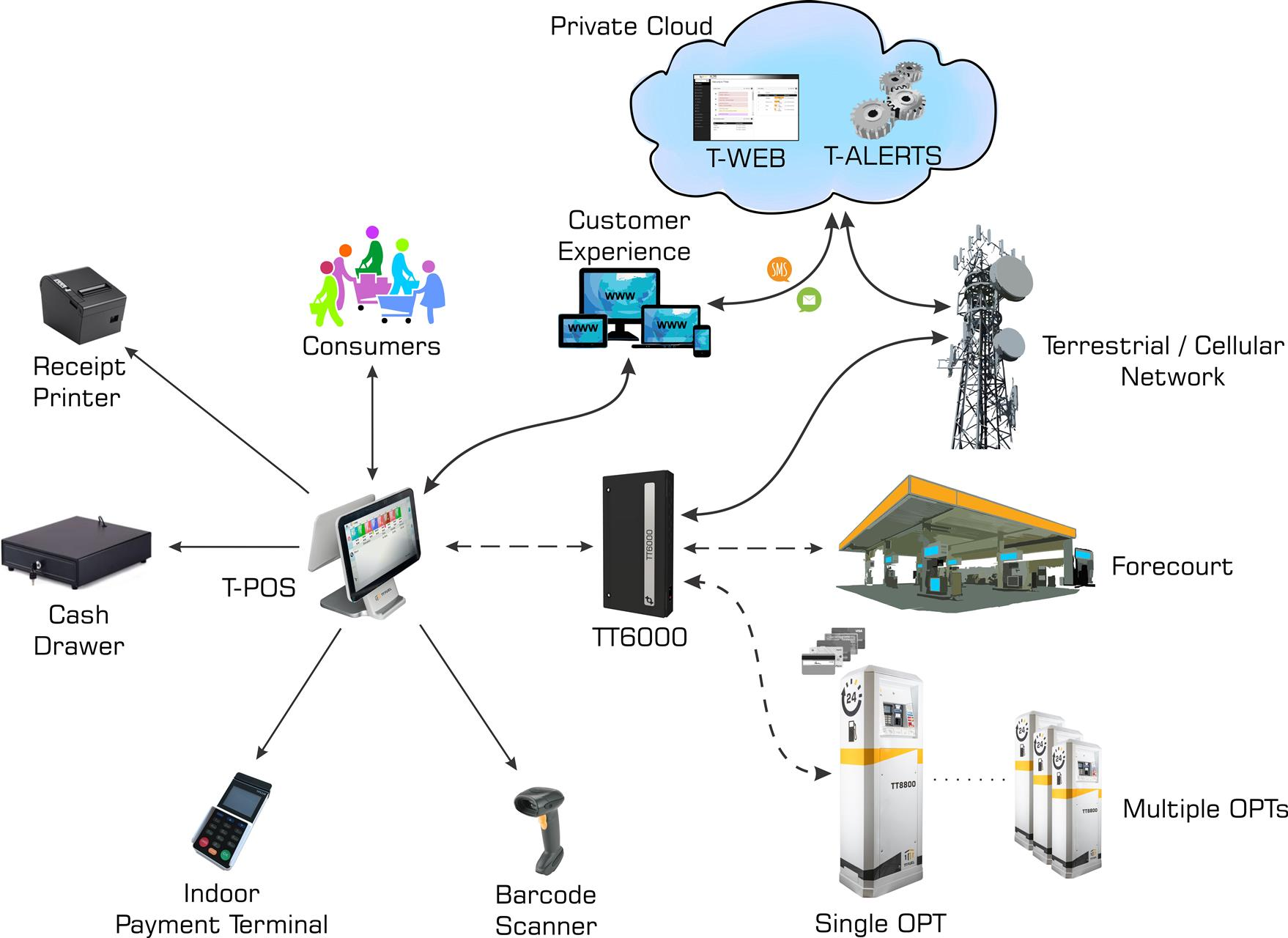 T-POS Architecture